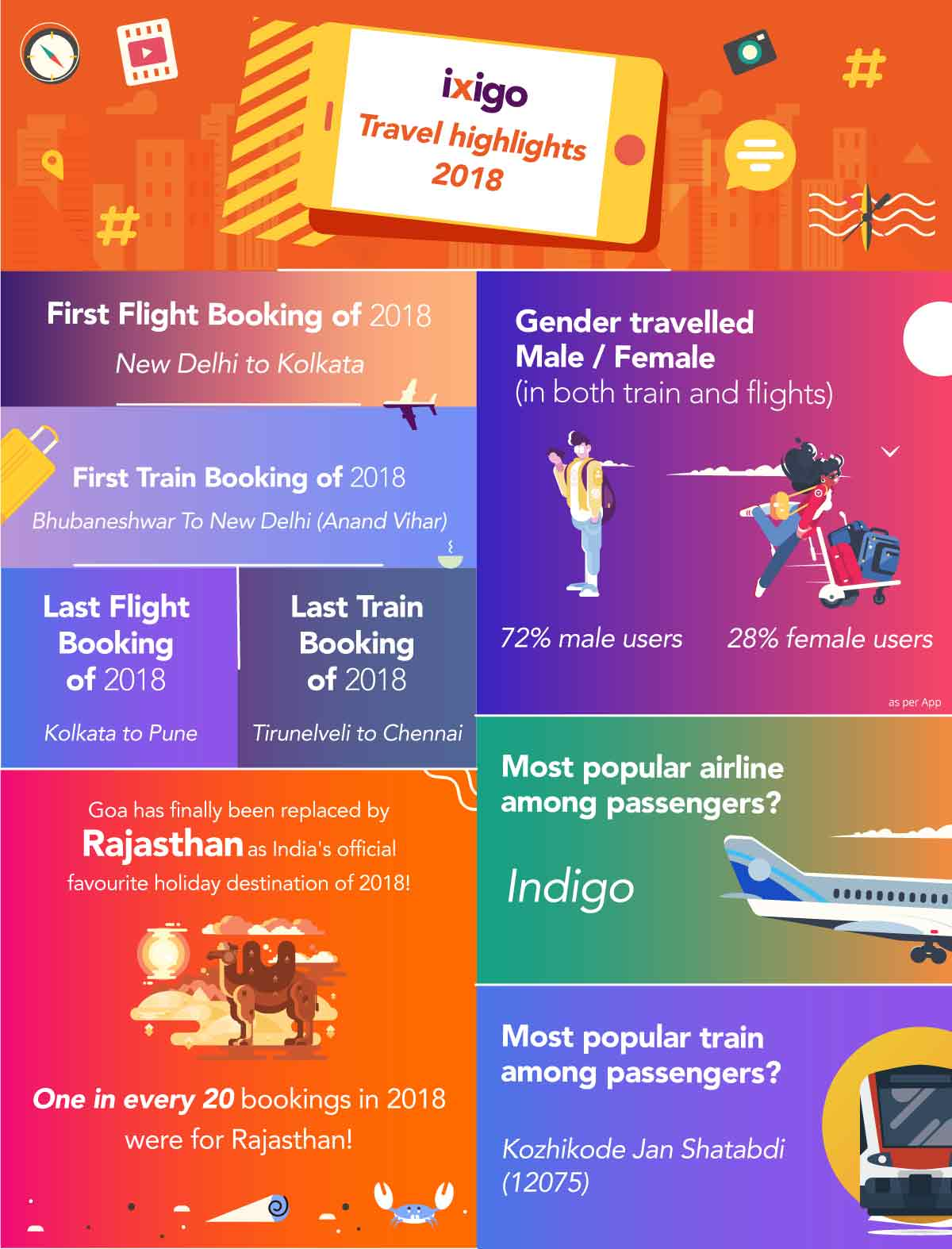 Year in Review: Travel Highlights of 2018 | ixigo Travel Stories